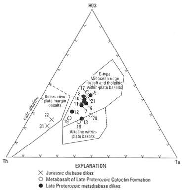 Usgs b 2123 figure 6 hf3 th ta ternary diagram ccuart Choice Image