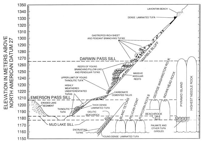 the tufas of pyramid lake  nevada