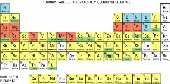 Figure 9 periodic table of the elements for a more complete explanation contact stanley schweinfurth at urtaz Choice Image