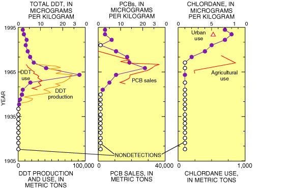 Cesium 137 sediment dating #2