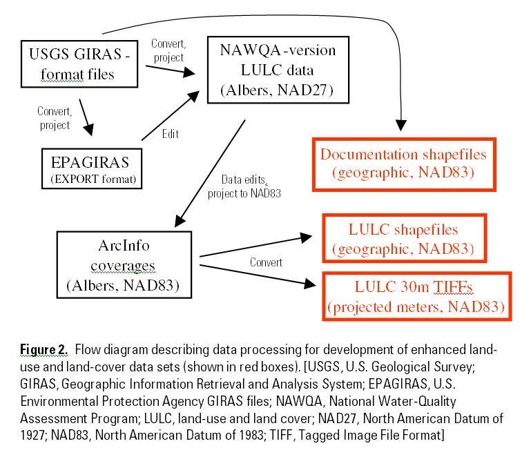 Figure 2. Flow diagram describing data processing for development of enhanced land-use and land-cover data sets (shown in red boxes). [USGS, U.S. Geological Survey; GIRAS, Geographic Information Retrieval and Analysis System; EPAGIRAS, U.S. Environmental Protection Agency GIRAS files; NAWQA, National Water-Quality Assessment Program; LULC, land-use and land cover; NAD27, North American Datum of 1927; NAD83, North American Datum of 1983; TIFF, Tagged Image File Format]