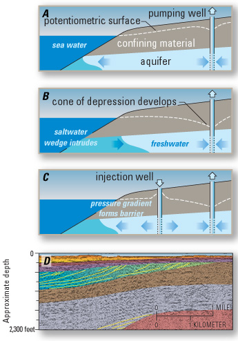 Saltwater Intrusion in Los Angeles Area Coastal Aquifers--the ...