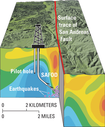 understanding the san andreas geological fault zone To understand the san andreas fault, we must leave the olema valley to  examine the larger global theory plate tectonics geologists believe that the  outer layer  will enter the san andreas fault zone and cross from the north  american.
