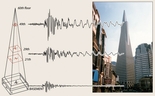combined photograph and diagram of the transamerica tower in san francisco and seismic records from the