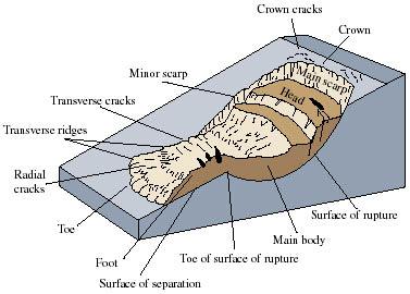 Landslide Types And Processes