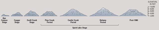 Mount St Helens lava dating dating een Huismus