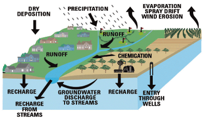 USGS Fact Sheet Monitoring For Pesticides In - Water runoff table map us