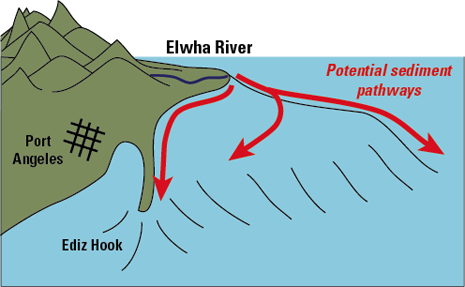 USGS Fact Sheet 2011–3097: Elwha River Dam Removal - Rebirth of a ...