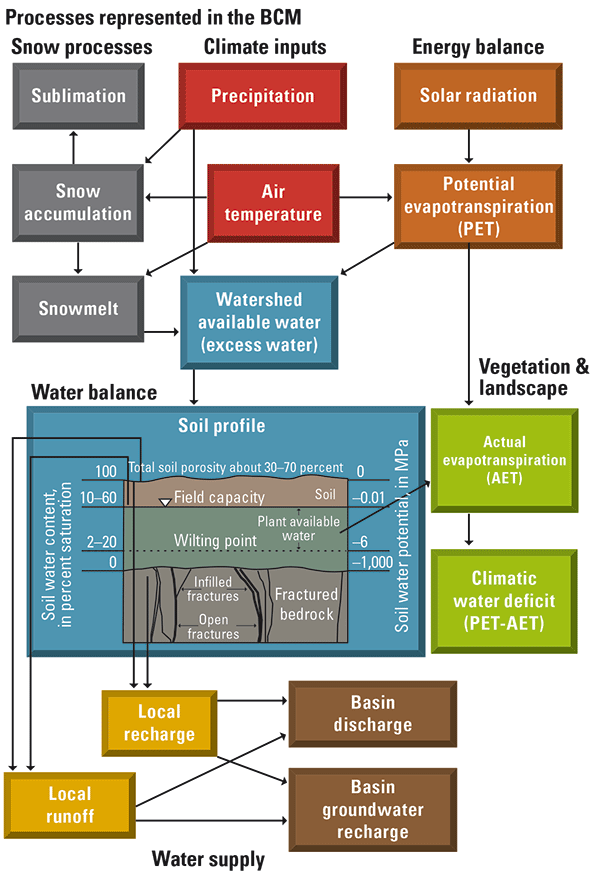 flow chart of the processes represented in the Basin Characterization Model (BCM). The chart shows how the hydrologic inputs and outputs of a specific landscape area are calculated.