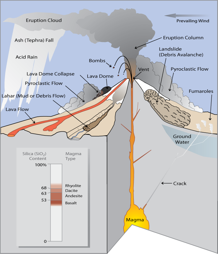 What Are Volcano Hazards Fact Sheet 002 97
