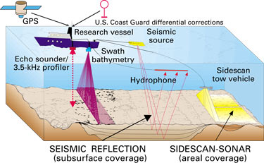 Diagram Showing How The USGS Collects Data From A Research Vessel For  Mapping The Sea Floor