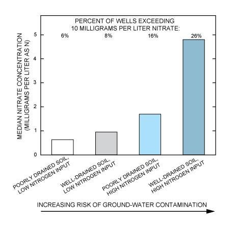 fig 2 - nitrate concentration in shallow ground water beneath agricultural  lands varies by soil permeability
