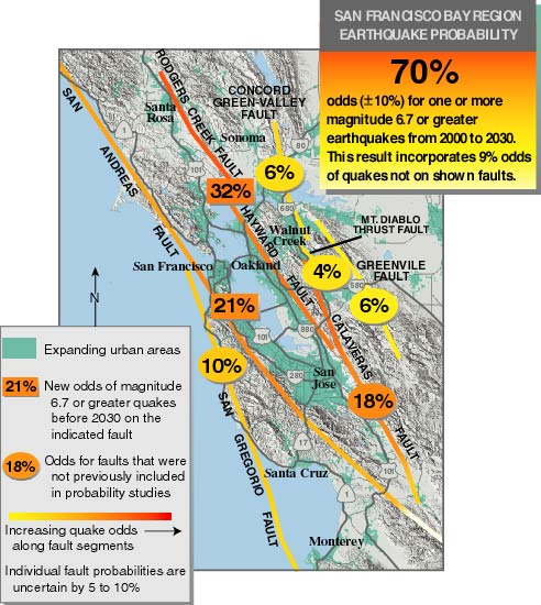 the threat of earthquakes extends across the entire san francisco bay region and a major quake is likely before 2030 knowing this will help people make