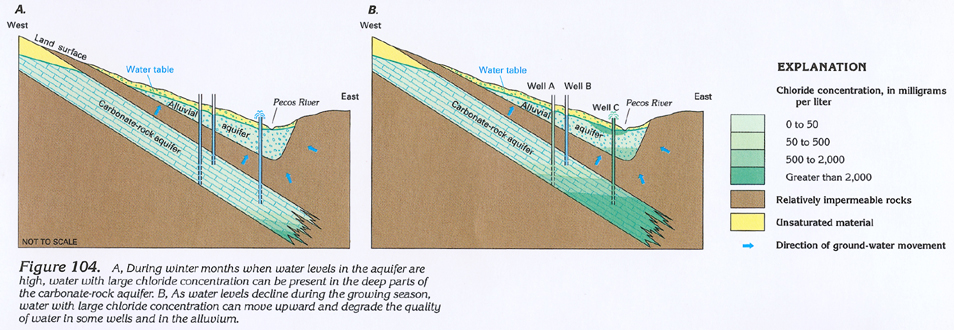 source water identification in alluvial aquifers along Alluvial aquifer systems where pumping of municipal wells induces recharge from the adjacent river are the primary source of water for many cities the city of lincoln, ne has a primary water source in an alluvial aquifer adjacent to the platte river.