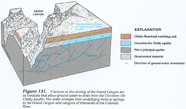 HA 730-C Colorado Plateaus aquifers
