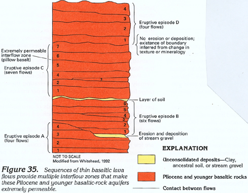 extrusion rock layers
