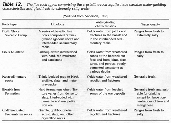 Ha 730 j jacobsville and crystalline rock aquifers for Different types of tables in html