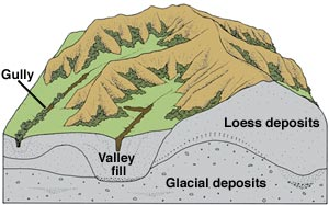 Geology of the loess hills iowa for Define soil formation