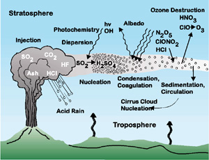 Image result for gases erupted from volcanoes