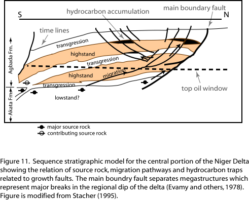 Niger Delta Petroleum System - OF99-50H - (ChapterA)Figure 11