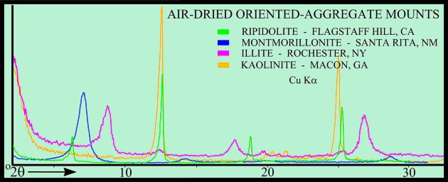 Usgs ofr01 041 clay mineral identification flow diagram x ray diffraction patterns of air dried oriented aggregate mounts ccuart Choice Image