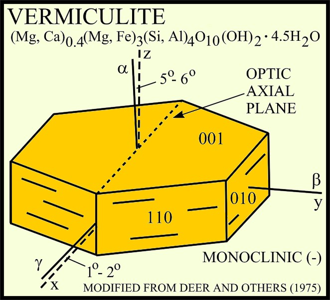 Vermiculite structure