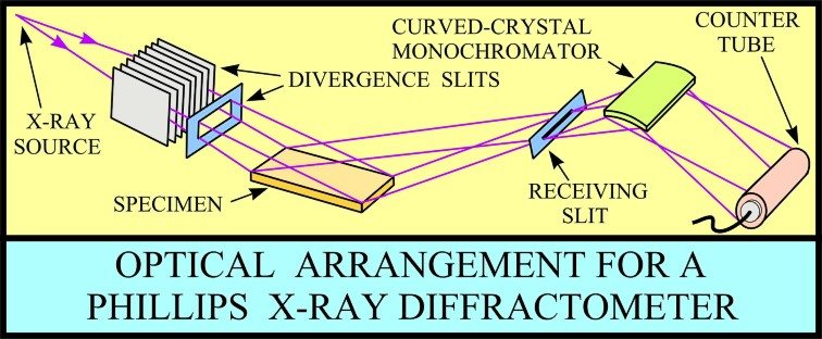 Usgs ofr01 041 x ray diffraction primer diagram of optical arrangement for a phillips x ray diffractometer ccuart Image collections