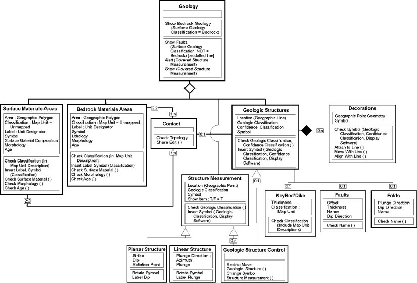 usgs ofr      progress towards an agency wide geologic map    subcomponents of the geology class of dggs data model  expressed as a uml class diagram