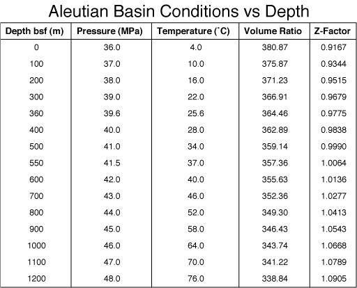 Table 2. Calculated Values: Aleutian Basin P T Path
