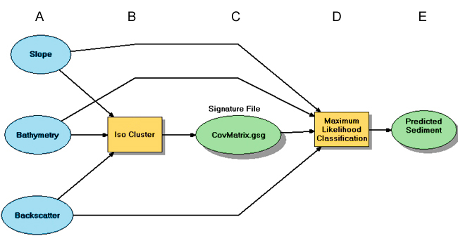 Usgs open file report 2007 1373 high resolution geologic mapping of arcgis modelbuilder flow diagram showing the three input raster layers ccuart Image collections