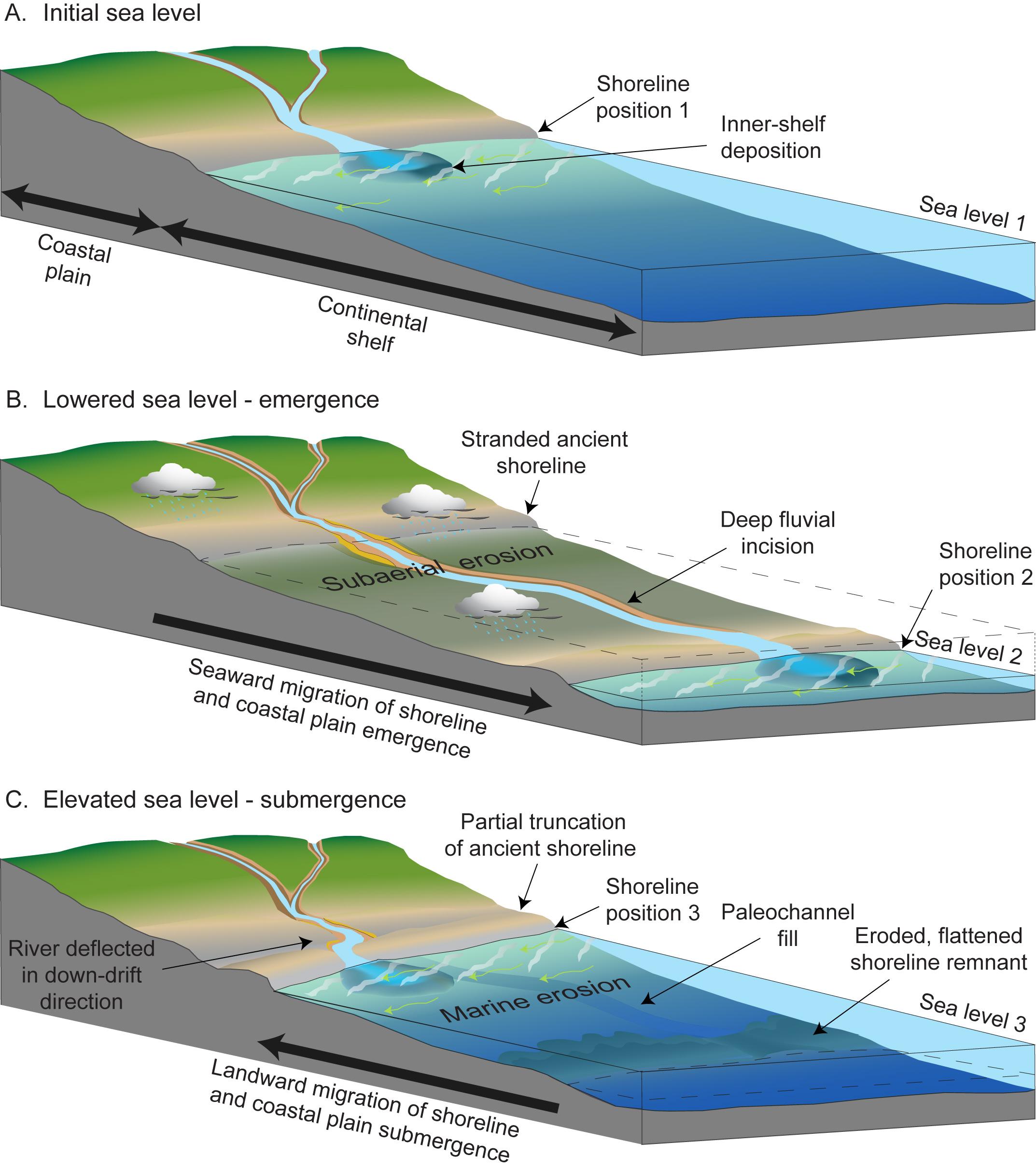 USGS OFR 2008-1206: Coastal Change Along the Shore of Northeastern ...