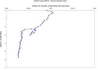 Thumbnail image of chart of sound velocity profiles collected by the U.S. Geological Survey in the St. Clair River between Michigan and Ontario, Canada, 2008