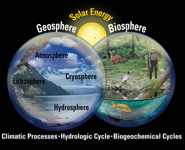 "the atmosphere hydrosphere lithosphere 2 subject information the module ""system earth – the basics"" is an introduction to the complex system earth with the subsys- tems, atmosphere, biosphere, hydrosphere and lithosphere the interactions between the subsystems de- termine the development of the system earth the four subsystems (spheres) are activated."