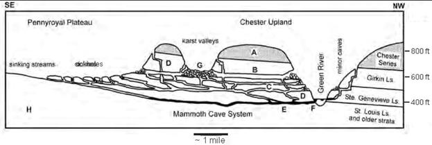 simplified profile through mammoth cave