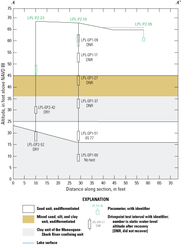 Little Pine Lake and vertical hydraulic profiling test intervals on a line of section                         from land surface down to an altitude of 0 feet above the North American Vertical                         Datum of 1988, with interpreted lithology correlations.