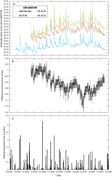 A, continuous water-level fluctuations during the study period for Little Pine Lake                         surface water and three piezometers, B, difference in water levels during the study                         period between the shallow and intermediate-depth piezometers, and C, precipitation                         amounts during the study period.