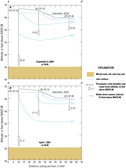 A, line of section connecting Little Pine Lake piezometers with lithology correlations                         and water-level contours from September 8, 2020, and B, line of section connecting                         Little Pine Lake piezometers with lithology correlations and water-level contours                         from April 1, 2021.