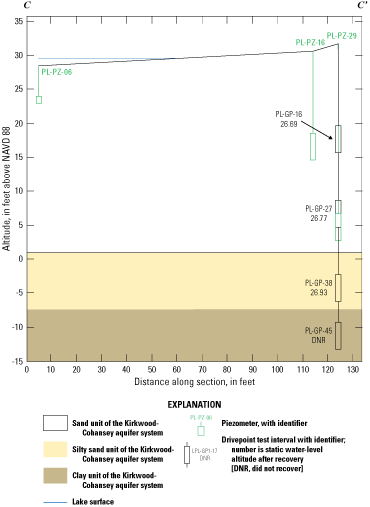 Pine Lake and vertical hydraulic profiling test intervals on a line of section from                         land surface down to an altitude of –80 feet above the North American Vertical Datum                         of 1988, with interpreted lithology correlations.
